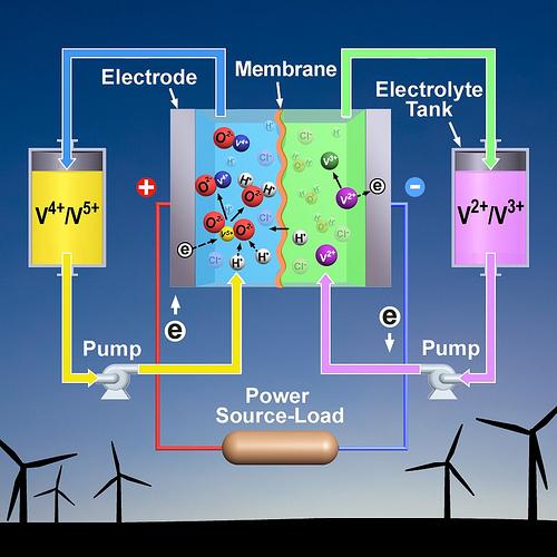 Schéma d'une batterie à flux redox au Vanadium, avec arrière plan révélateur