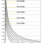 Frais kilomériques TCS (2013)