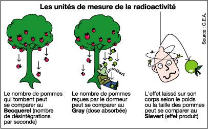 La radioactivit naturelle pourquoi comment combien - Appareil de mesure radioactivite ...