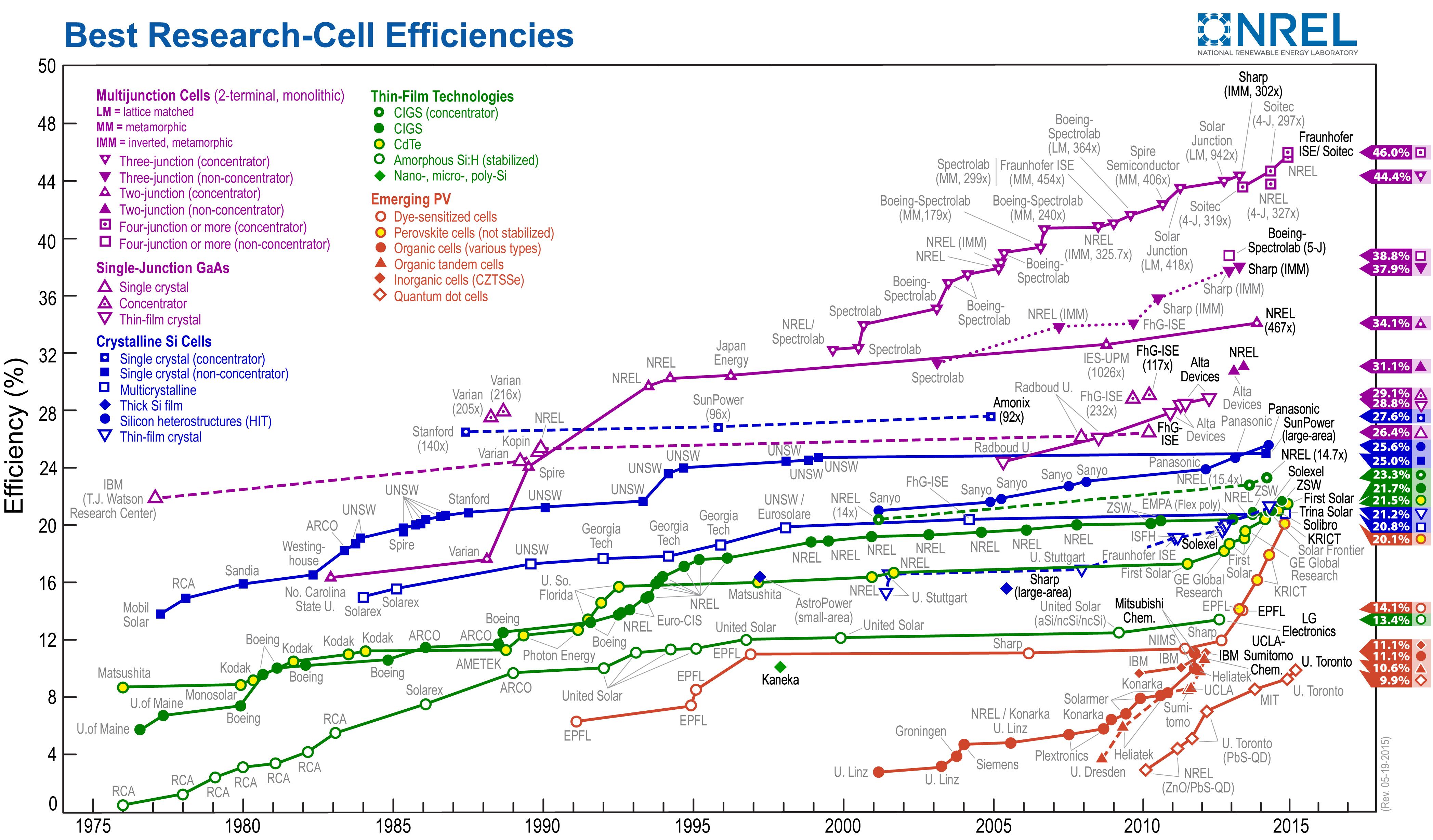 Comment on mesure le rendement des cellules solaires for Combien coute une etude de sol